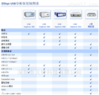 USB PD协议分析仪 EX350 USB3.1测试仪