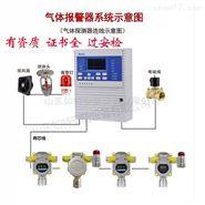 液氨泄露气体报警器 可远程监测