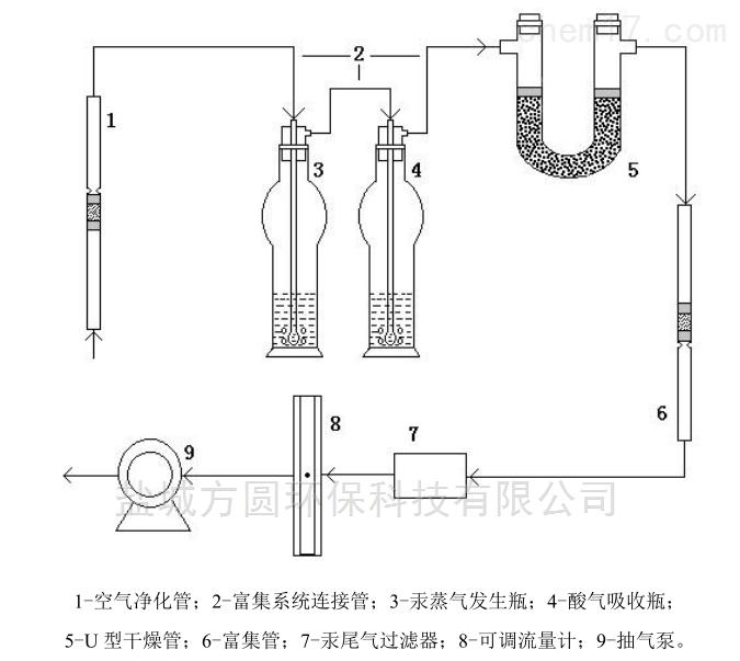 气态汞金膜富集采样管装置