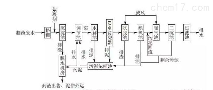 制药厂智能污水处理处理设备RL-UASB反应器