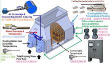 美国RHEOVAC凝汽器检测流量计