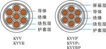 HPVV电缆 50×2×0.5配线通信电缆
