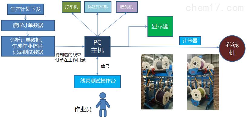 FT-自动化线束测试系统