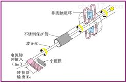 纯厂家意大利ELTRA意尔创磁致伸缩传感器