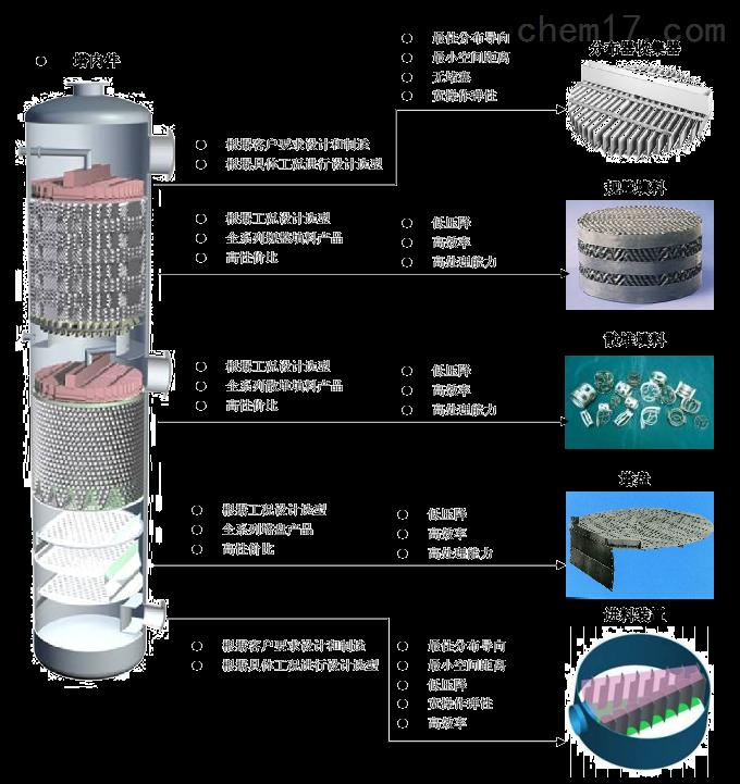 傳質分離-精餾、吸收、氣液固分離