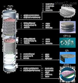 传质分离-精馏、吸收、气液固分离