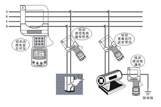 etcr7000钳形漏电流表使用性能