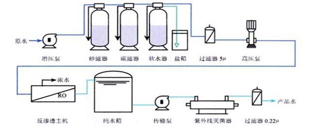 """安装步骤 1、将纯净水主机和预处理器放置在接近水源和电源的地方。 2、装石英砂、活性炭、软化树脂等过滤材料。 3、连接水路:原水泵进水口与水源连接、预滤器出口与主机进口连接,预处理器、主机排水口均用管路连接至下水道。 4、电路:首先将接地线可靠接地,并将随机所配电源线接到房间电控箱内。 5、通入水源、电源,按照""""预处理操作说明""""的要求按步骤操作,预处理调试操作完成。 6、使用本机,原水泵开关,拨在自动位置,并旋开停机开关。接通水源、电源,待多级泵口压力达到压力控制器设定值时,多级"""