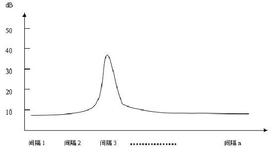 绘制曲线法的数据图