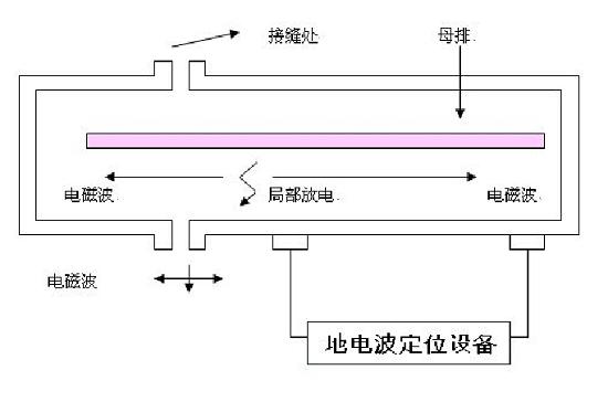 地电波定位的原理图