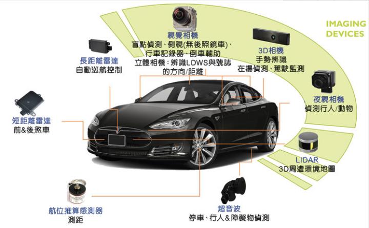视觉摄像头 盲点检测,侧视(无后照镜车),行车记录仪,倒车辅助 立体