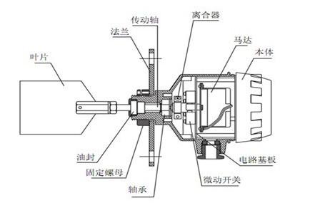 阻旋式sr-30f料位开关常见分类及工作原理