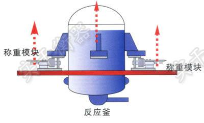 反应釜称重模块