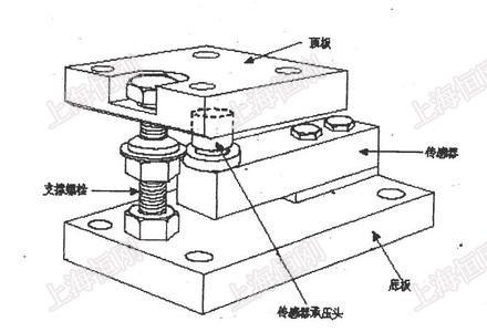 不锈钢反应称重模块