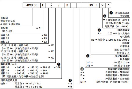 安装面符合din24 340 a型 6:也可用作3通型阀 7:阀和内置电子放大器已