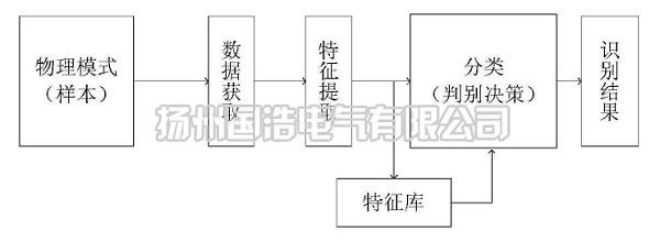 局部放电模式识别过程
