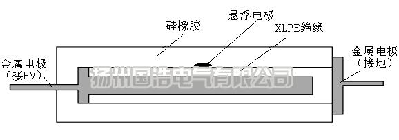 悬浮电位模型