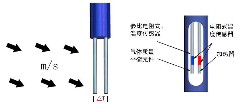 <strong>热式气体质量流量计</strong>