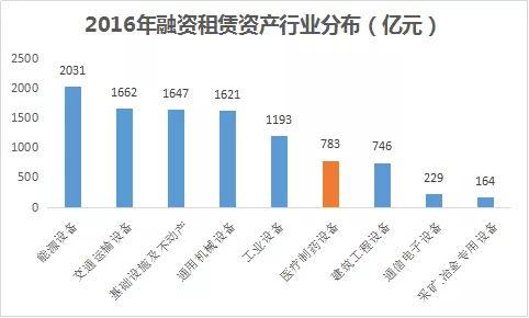 2016年融资租赁资产行业分布