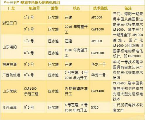 十三五规划所提及核电