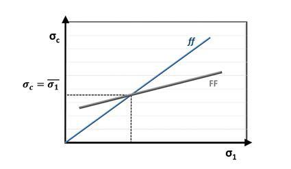 流动函数和流动因数图