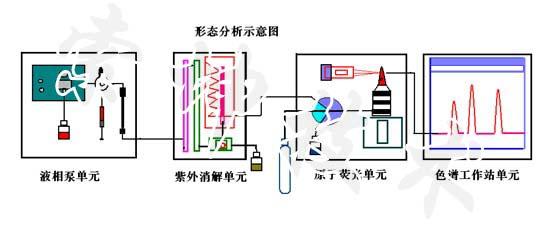 金索坤液相色谱原子荧光联用仪
