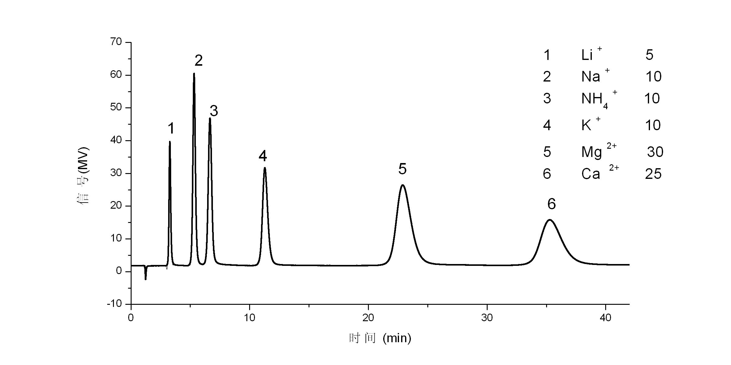 陽離子檢測.png