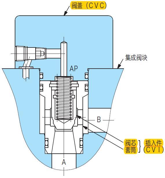 东京计器TokyoKeiki插装阀CVC、CVI的特点
