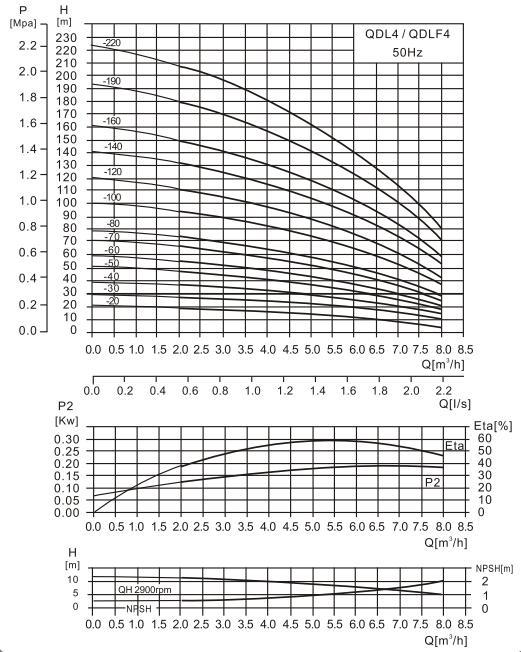 CDL4-5泵性能曲线图