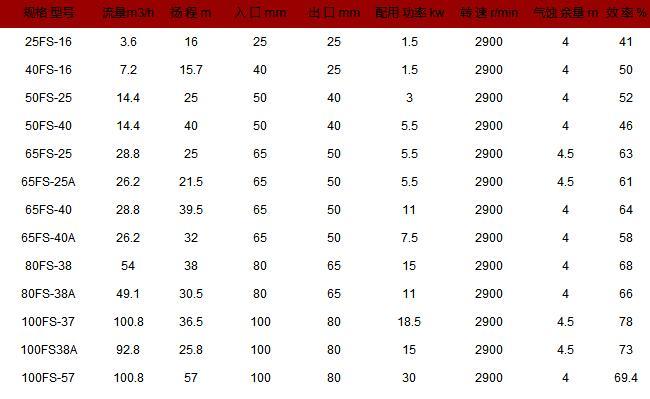 FSB型氟塑料合金离心泵性能参数表