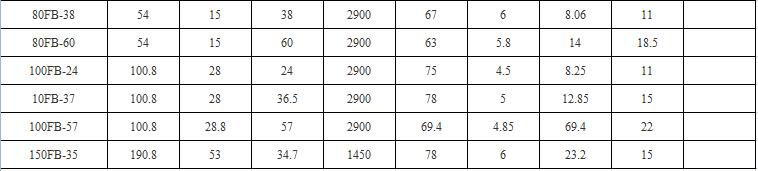 耐腐蚀FB离心泵参数表