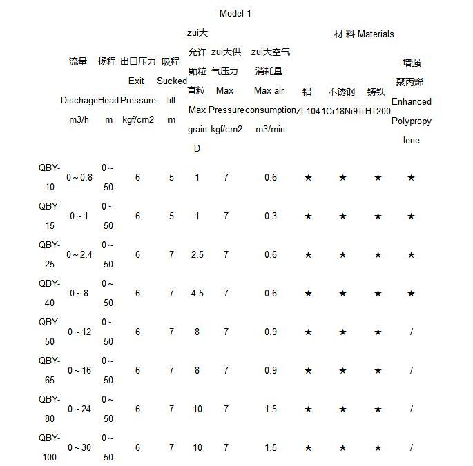 QBY工程塑料气动隔膜泵参数表