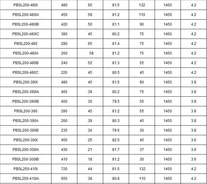 PBSL低噪音大流量屏蔽泵参数表
