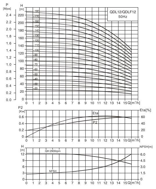 CDL12-8泵性能曲线图