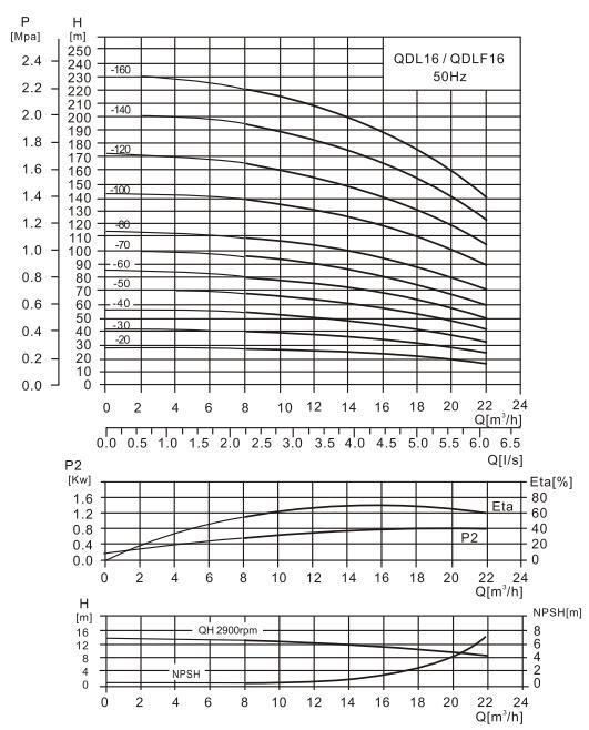 CDL16-4泵性能曲线图