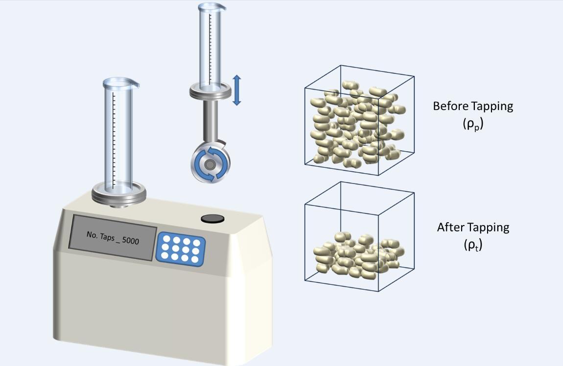 评价粉体测试工具包:振实密度